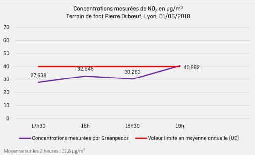 Courbe illustrant les relevés de concentration de dioxyde d'azote réalisés par Greenpeace au City Stade Clémenceau à Lyon.
