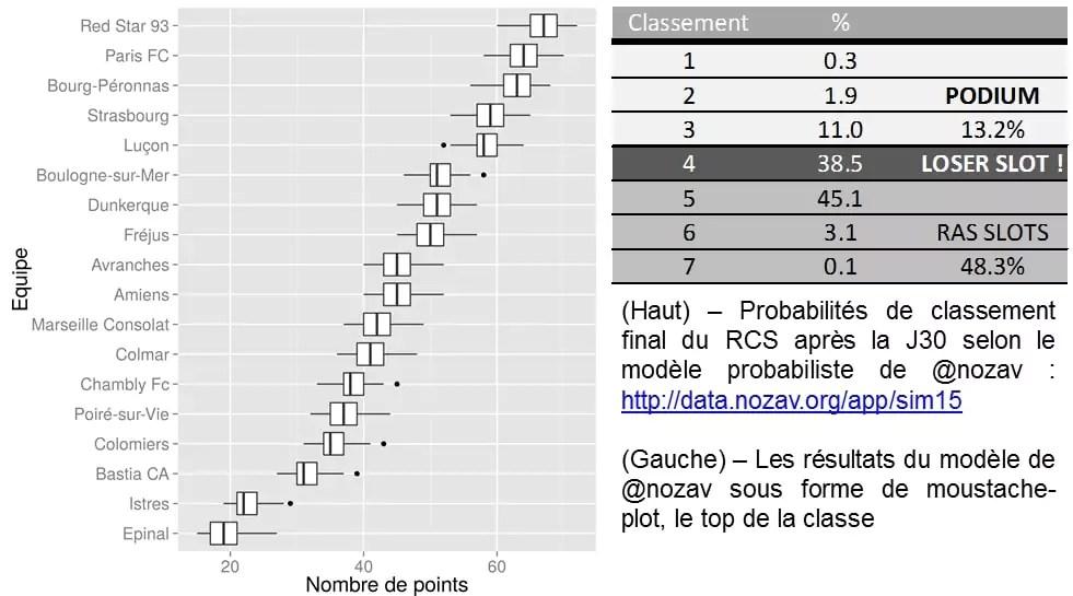 Moustache-plot et probabilités de classement final