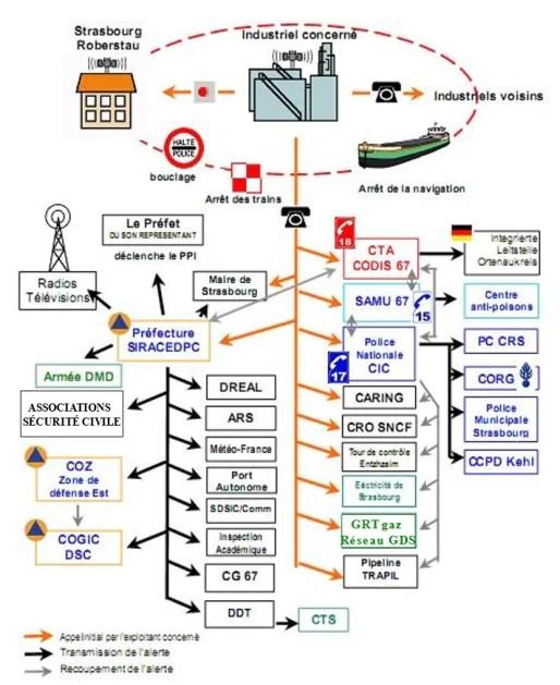 Schéma de transmission de l'alerte (doc préfecture du Bas-Rhin)
