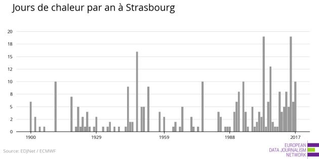 Nombre de journées où la température moyenne a été supérieure à 24°C à Strasbourg, par an. (Doc EDJNet)