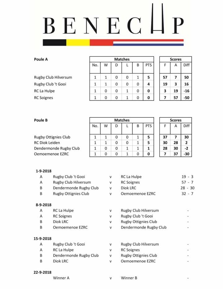 Overzicht BeNe Cup 2018-19