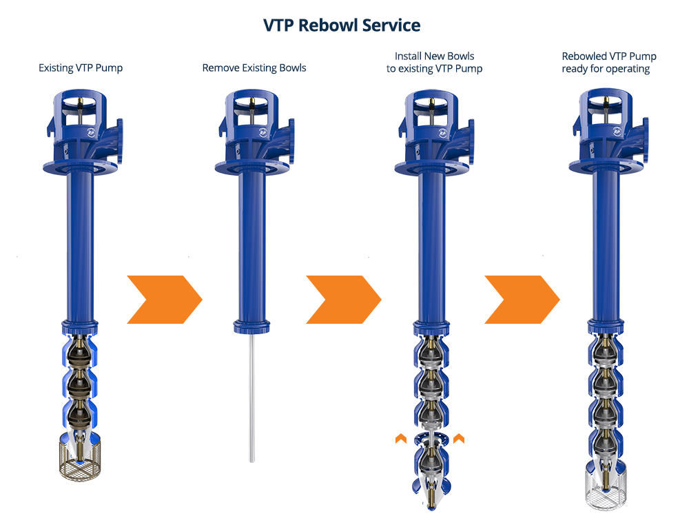 Re-bowl service for vertical pumps