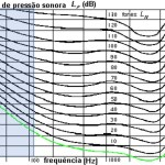 Ruído de baixa frequência e isofónicas