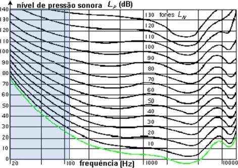 Ruído de baixa frequência e isofónicas 3