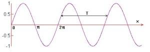 Espetro de frequência - analise espetral sinusoide