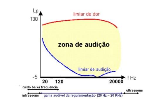 Ruído de baixa frequência – o que é e como se sente -frequencia ruido de baixa frequencia e infrassons
