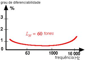 grau de diferenciabilidade de altura