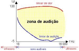 zona de audição