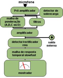 dBA e Nível Sonoro funcionamento de um sonometro