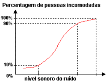 ruido de baixa frequencia - percentil 90