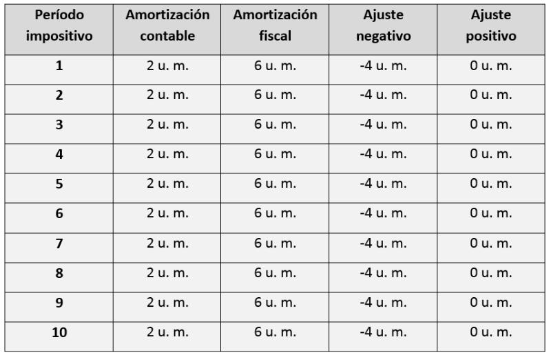Período impositivo Amortización contable Amortización fiscal Ajuste negativo Ajuste positivo 1 2 u. m. 6 u. m. -4 u. m. 0 u. m. 2 2 u. m. 6 u. m. -4 u. m. 0 u. m. 3 2 u. m. 6 u. m. -4 u. m. 0 u. m. 4 2 u. m. 6 u. m. -4 u. m. 0 u. m. 5 2 u. m. 6 u. m. -4 u. m. 0 u. m. 6 2 u. m. 6 u. m. -4 u. m. 0 u. m. 7 2 u. m. 6 u. m. -4 u. m. 0 u. m. 8 2 u. m. 6 u. m. -4 u. m. 0 u. m. 9 2 u. m. 6 u. m. -4 u. m. 0 u. m. 10 2 u. m. 6 u. m. -4 u. m. 0 u. m.