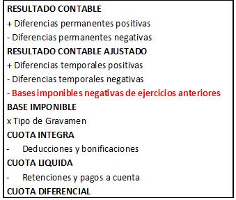 RESULTADO CONTABLE | + Diferencias permanentes positivas | - Diferencias permanentes negativas | RESULTADO CONTABLE AJUSTADO | + Diferencias temporales positivas | - Diferencias temporales negativas | - Bases imponibles negativas de ejercicios anteriores | BASE IMPONIBLE | x Tipo de Gravamen | CUOTA INTEGRA - | Deducciones y bonificaciones | CUOTA LIQUIDA | - Retenciones y pagos a cuenta | CUOTA DIFERENCIAL