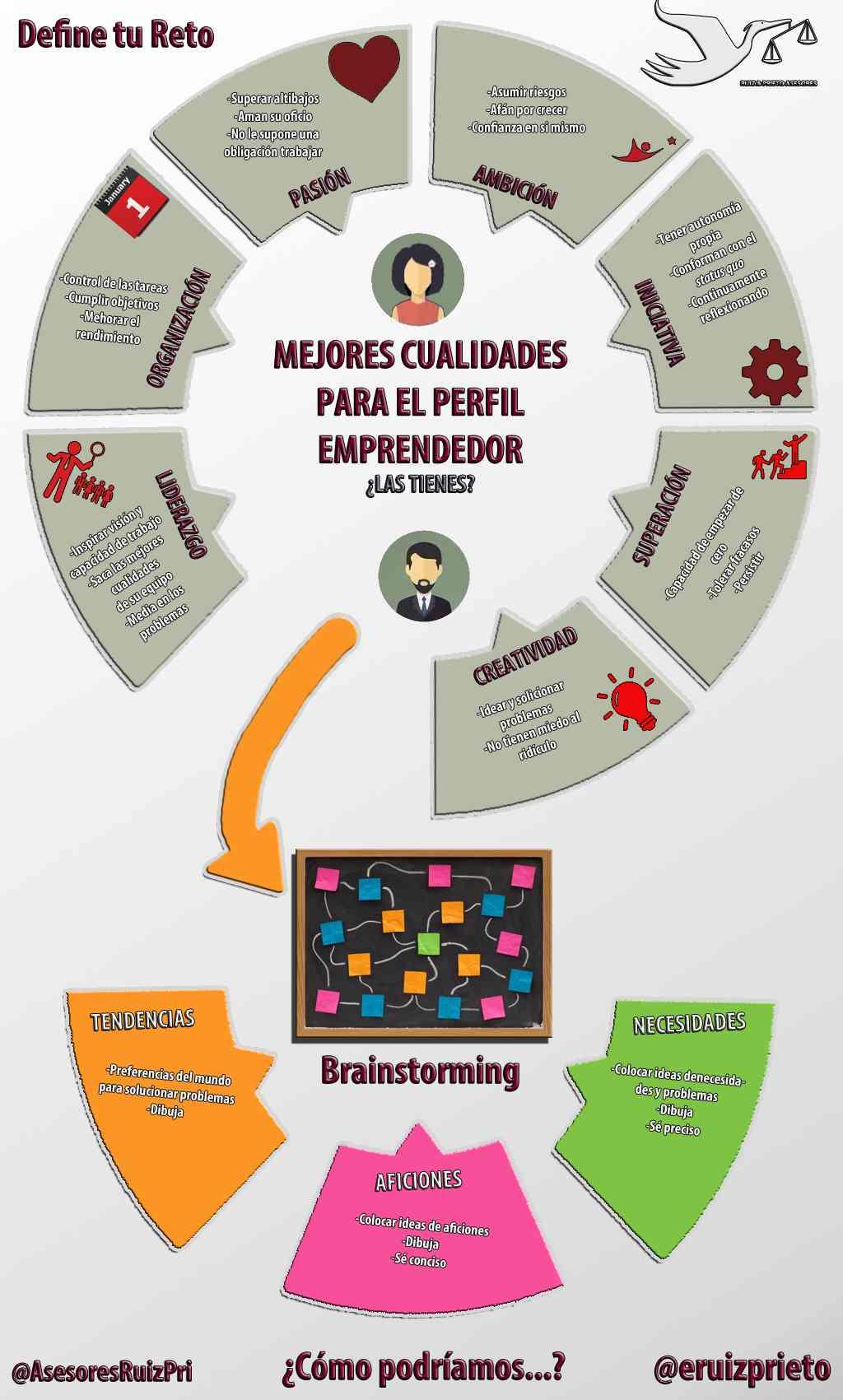 define tu reto como emprendedor