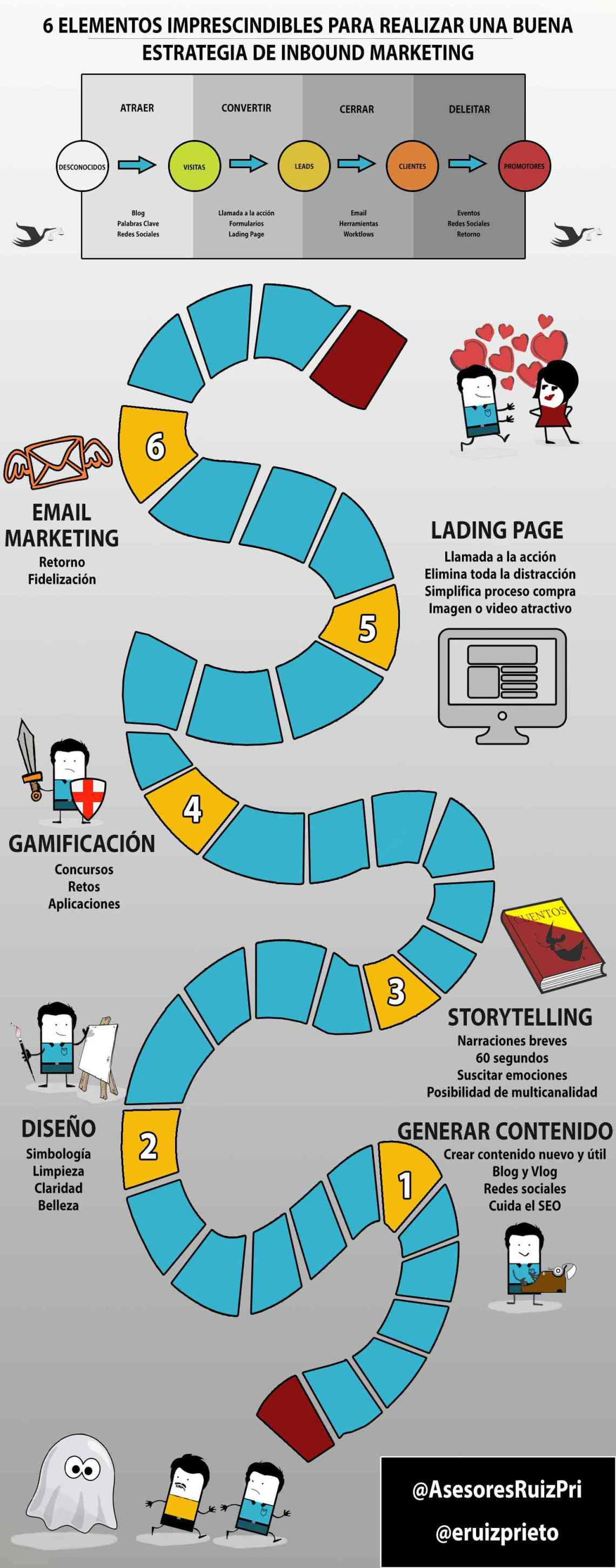 Inbound Marketing: 6 elementos para hacer esta estrategia marketera