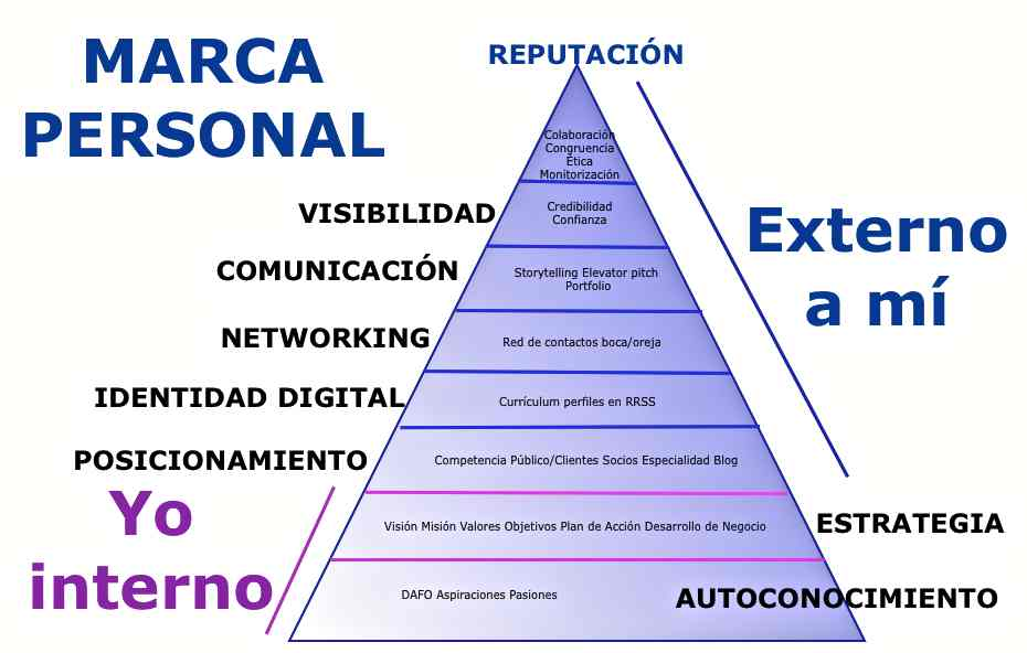 piramide-reputacion