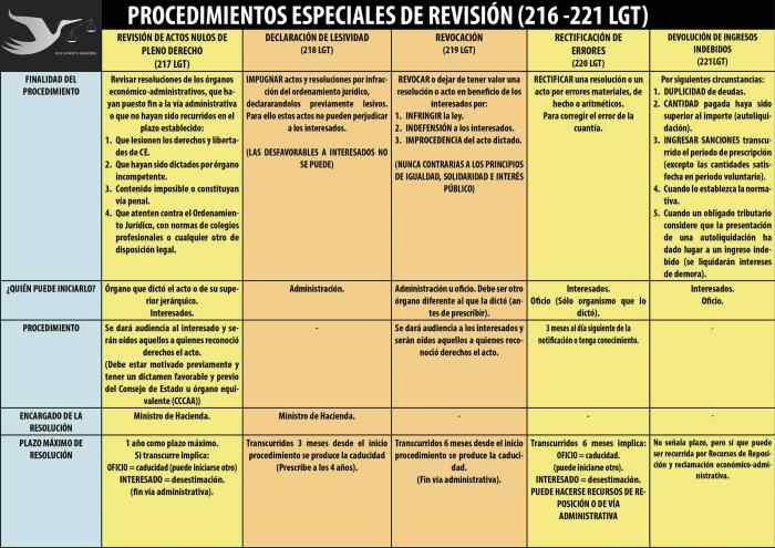 Procedimientos especiales de revisión
