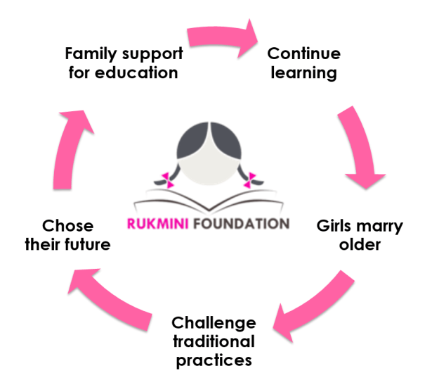 Education Leads to A Positive Cycle