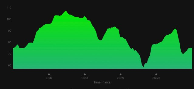 Elevation graph of Colworth 5 mile race.