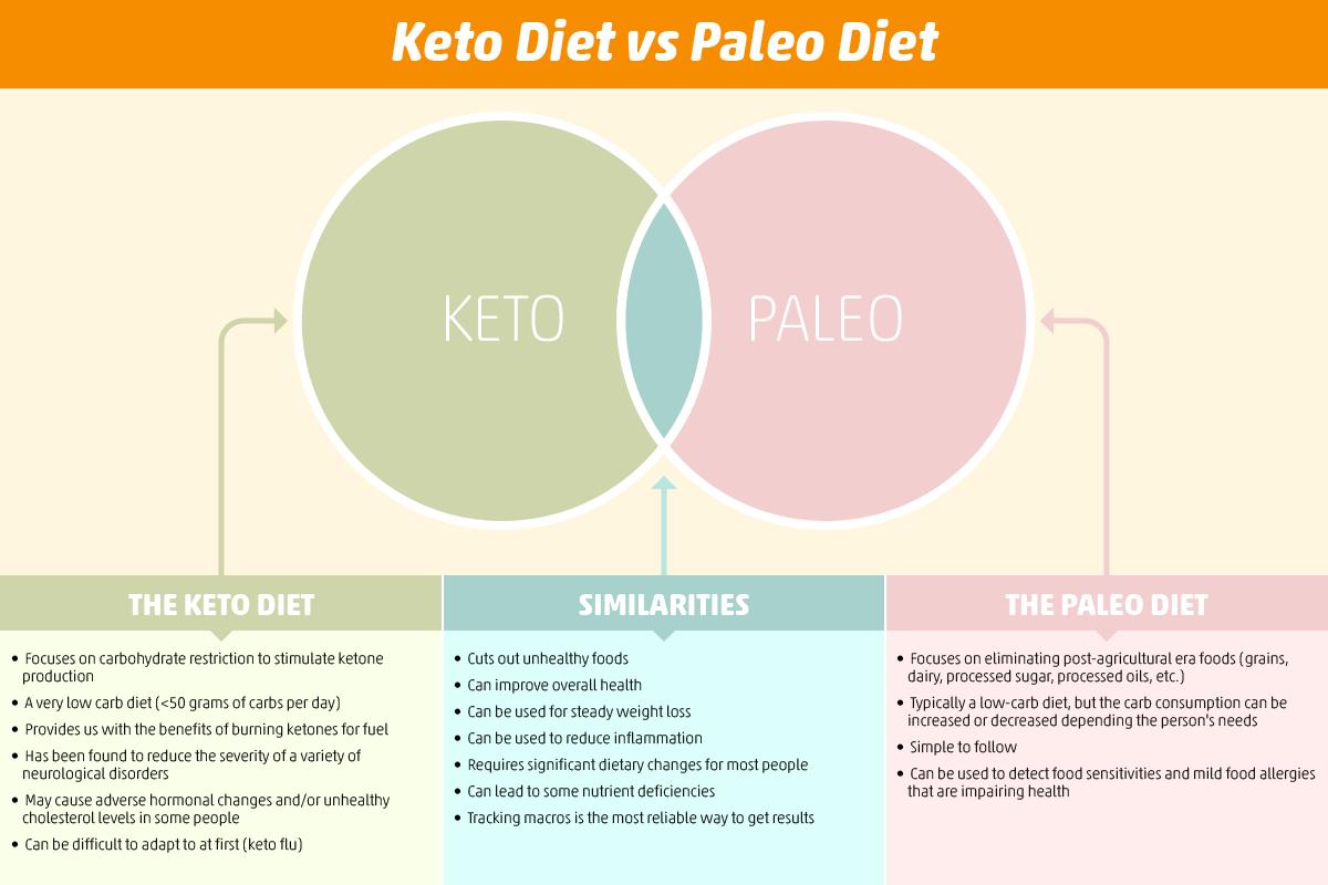 influenza venn diagram 120 volt wiring keto diet vs paleo is better than