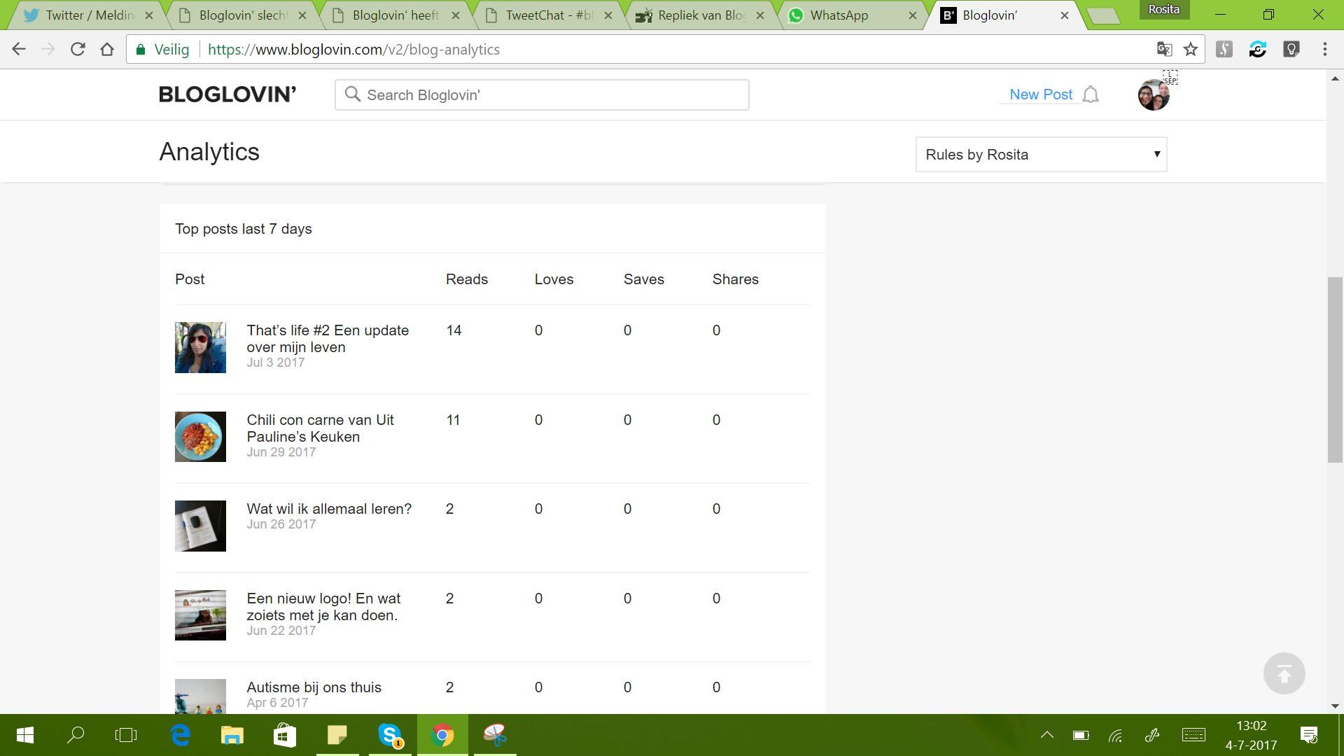 Mijn statistieken in Bloglovin'