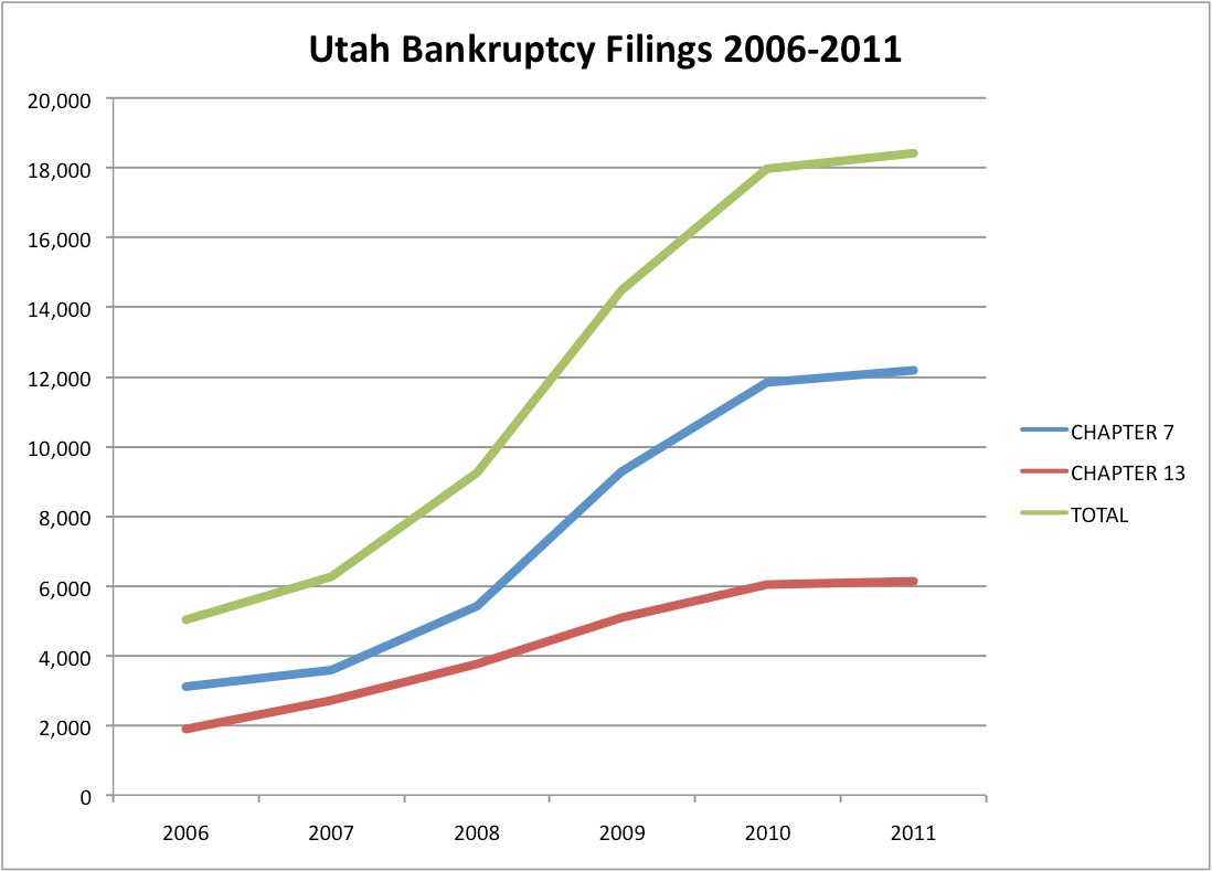 Us Bankruptcy Statistics And Data