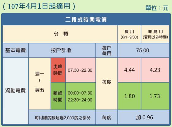 時間電價(圖翻攝自台電)
