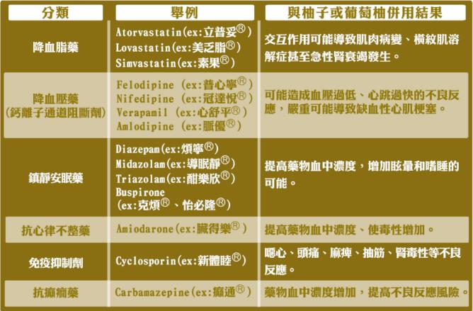 柚子+藥等於服毒(圖翻攝財團法人藥害救濟基金會)