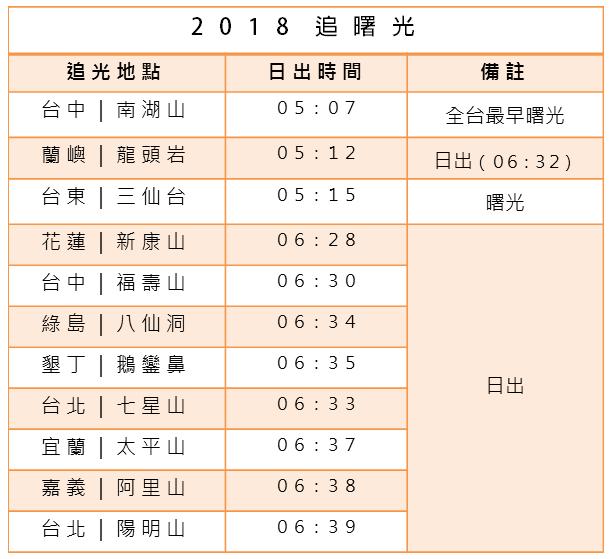 2018追曙光