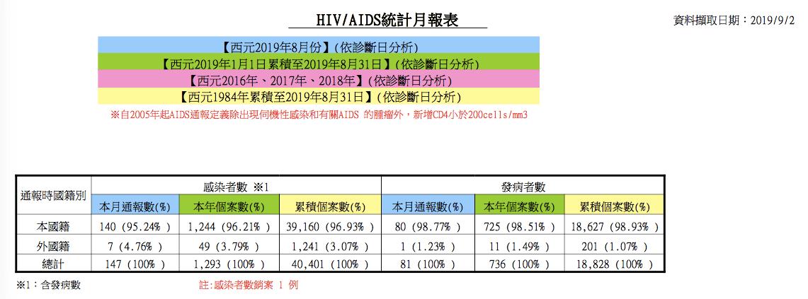 2019年8月最新的HIV月報。(圖/翻攝自衛生福利部疾病管制署官網)