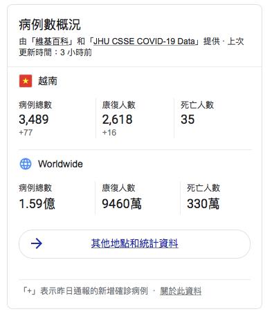 越南新冠肺炎疫情統計資料。(圖/翻攝自Google)