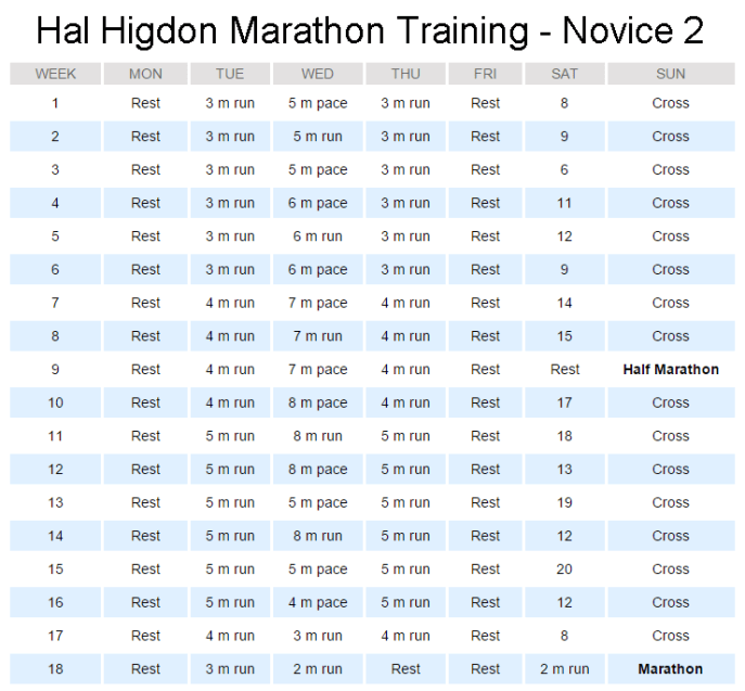 Hal Higdon Marathon Novice 2 Training Review