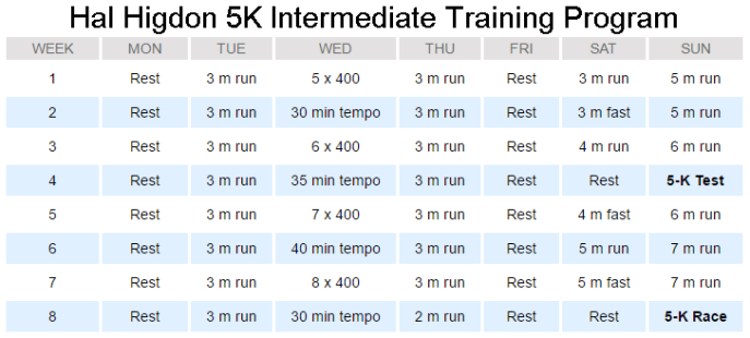 Hal Higdon 5K Intermediate Training Program