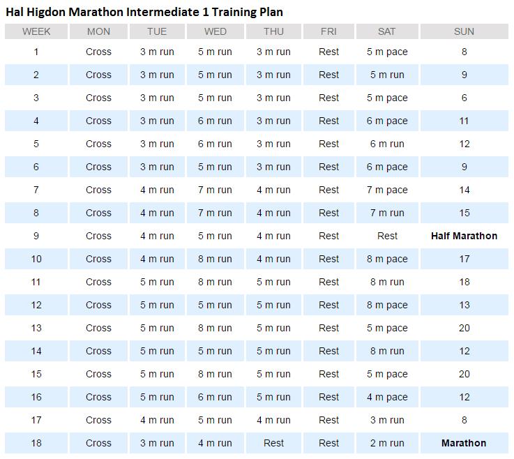 Hal Higdon Marathon Intermediate 1 Plan Overview
