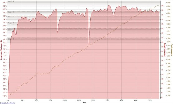 Hiking 26-08-2009, Heart rate (% of max HR)  - Time