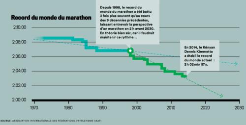 record monde marathon
