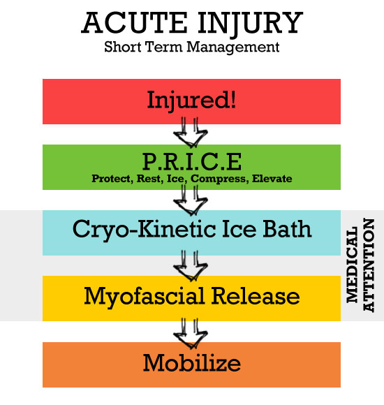 4 Techniques for Acute Injury Management: Recover Fast!