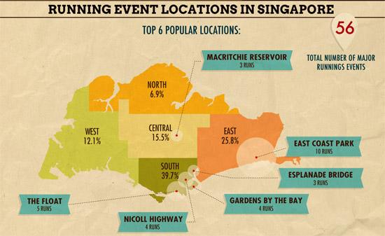 Singapore Running Scene 2012 Revisited