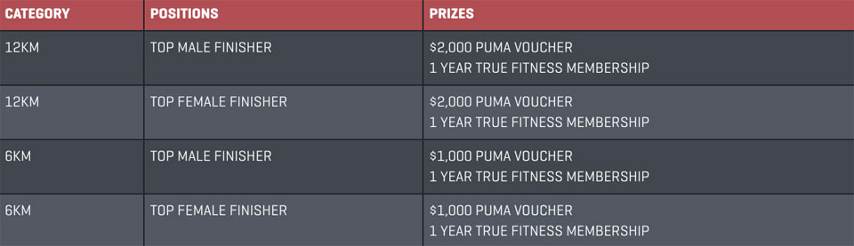 Puma Night Run 2016 Race Prizes