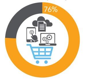 Il 76% dei dirigenti HR utilizza il GDPR e altre norme relative alla privacy dei dati come guida per l'acquisto di una soluzione HCM