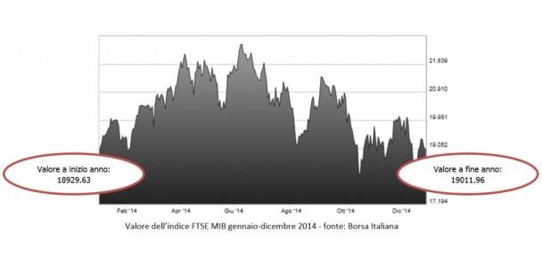 Indice Borsa Italiana_1