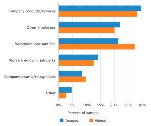 Grafico talent acquisition