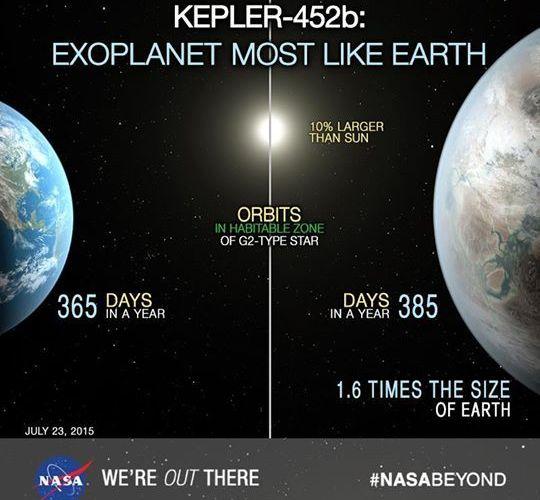 ناسا تعلن عن إكتشاف كوكب جديد قابل للحياة يشبه الأرض 3