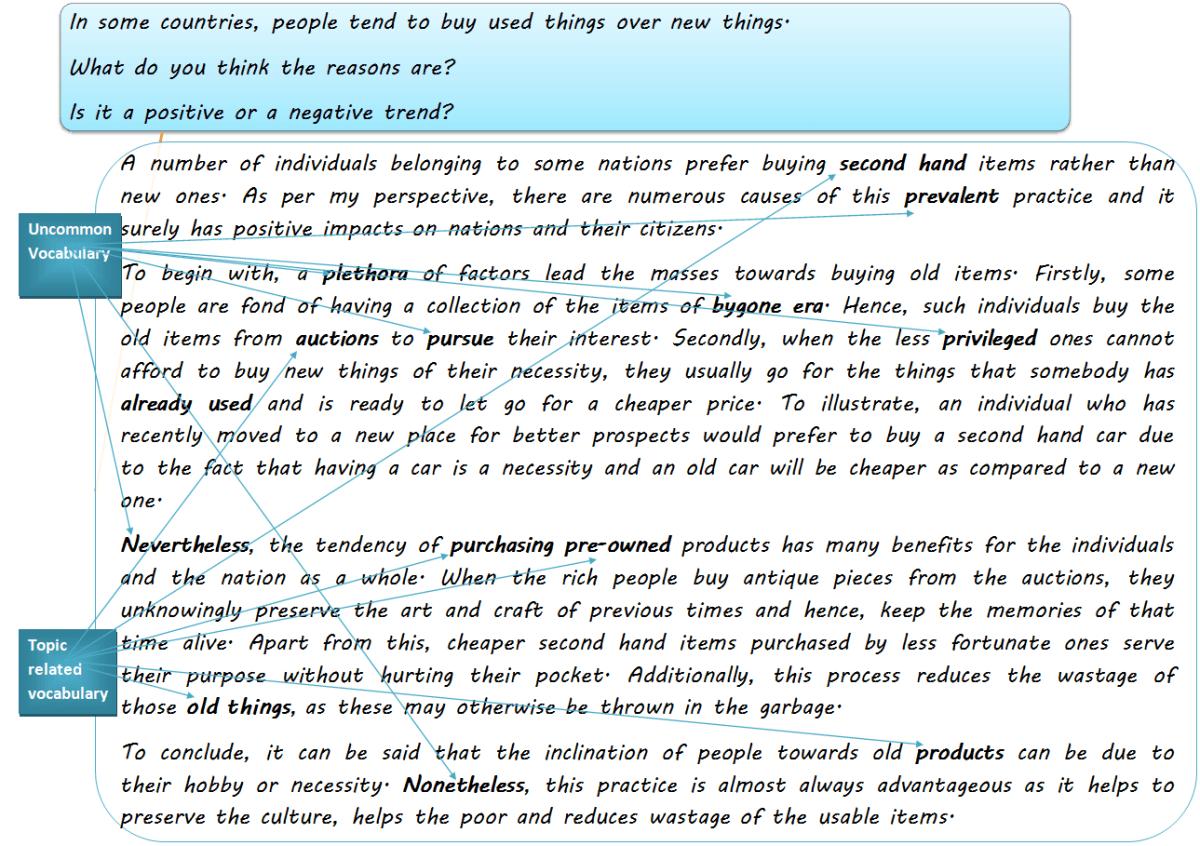 Essay_BD_Lexical by RupIELTS