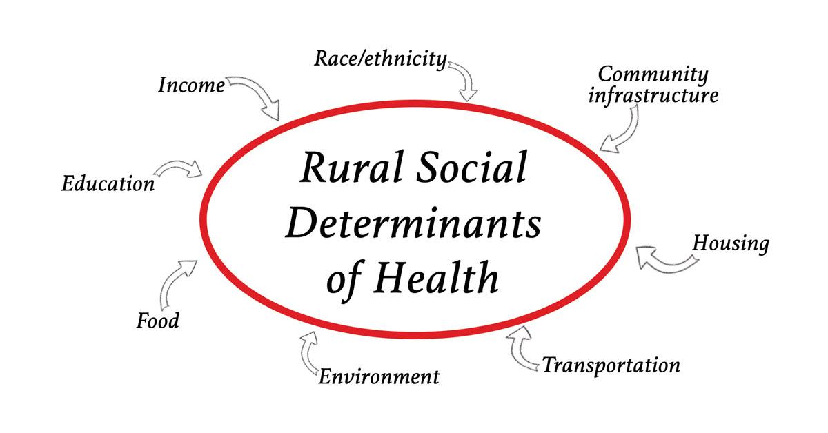 Social Determinants of Health for Rural People