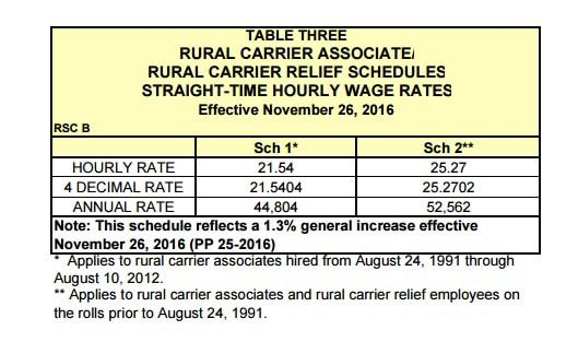 √ Usps Rural Carrier Salary Chart