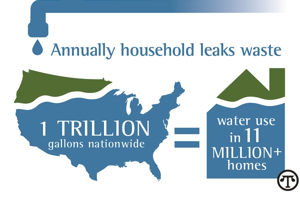 Get A Handle On Household Leaks