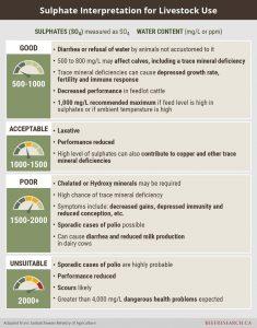 sulphate interpretation for livestock use