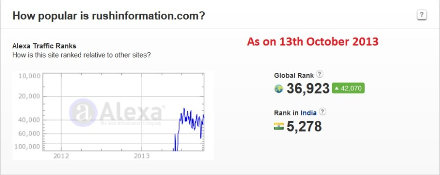 Alexa Rank Rushinformation