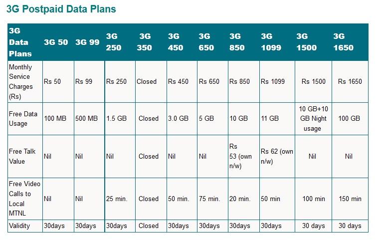 MTNL 3G Data Card Postpaid Plans