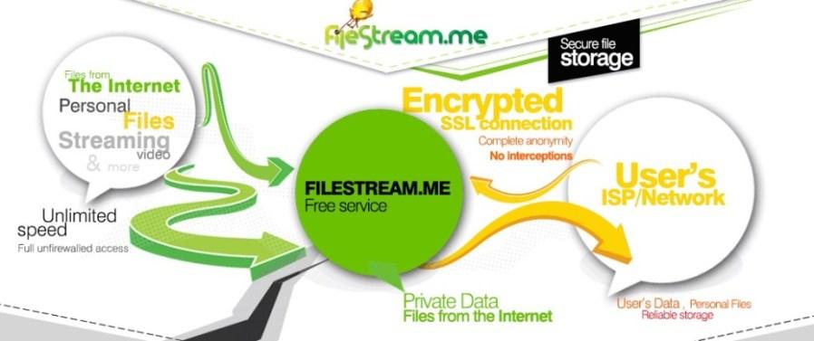 Filestream Review